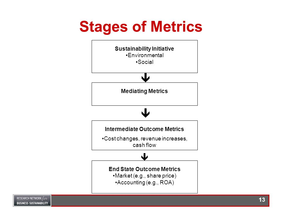 Stages of Metrics Sustainability Initiative Environmental Social
