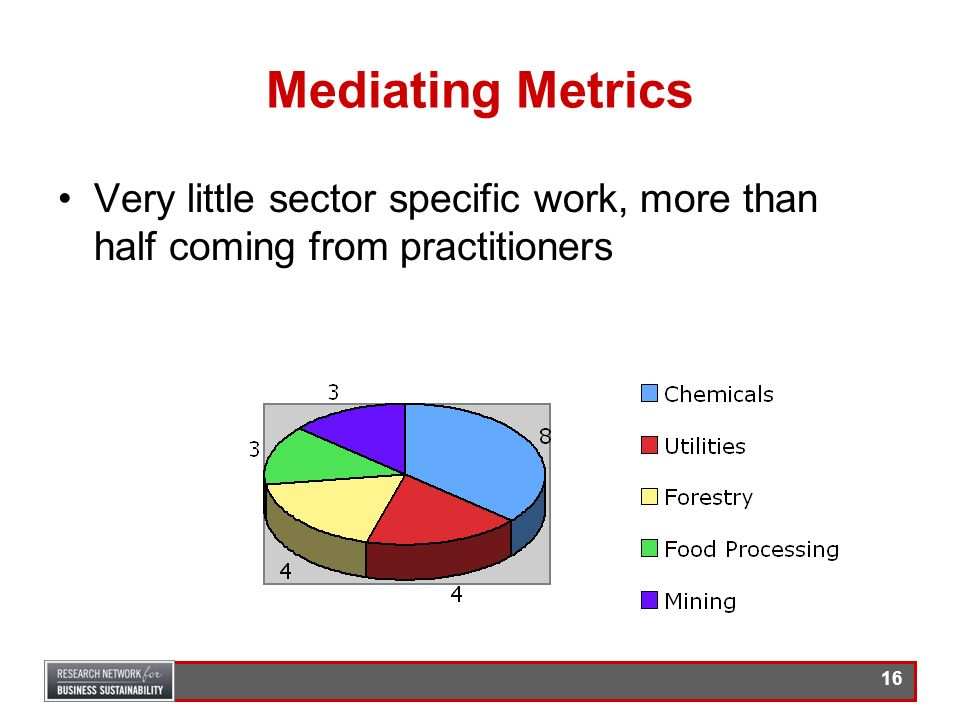 Mediating Metrics Very little sector specific work, more than half coming from practitioners