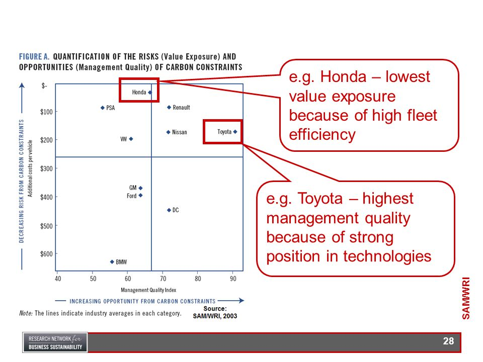 e.g. Honda – lowest value exposure because of high fleet efficiency
