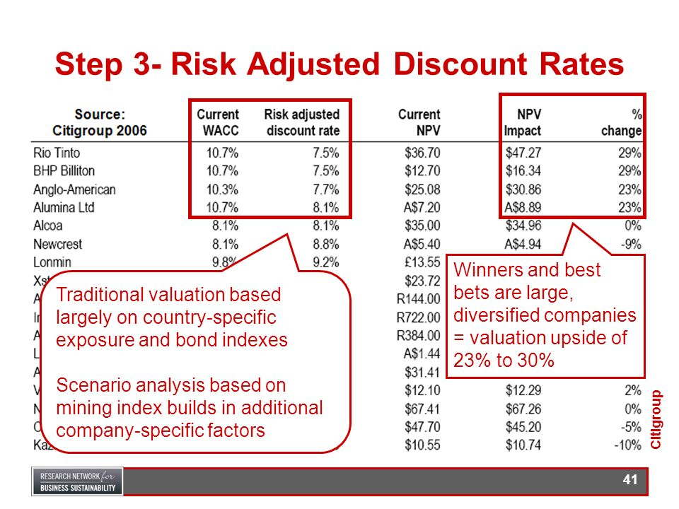 Step 3- Risk Adjusted Discount Rates
