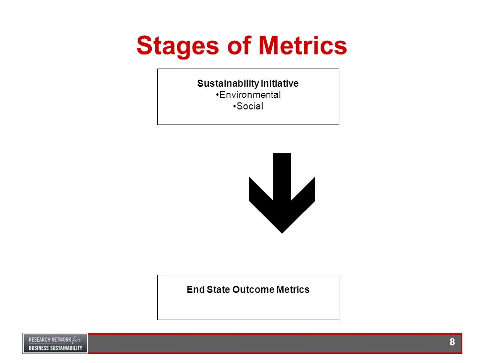 Sustainability Initiative End State Outcome Metrics