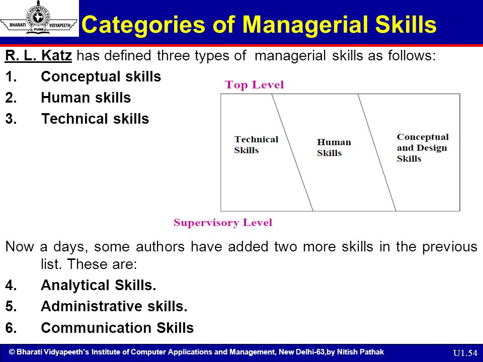 list of managerial skills