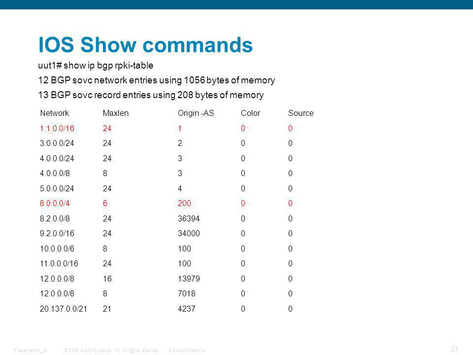 IOS Show commands uut1# show ip bgp rpki-table