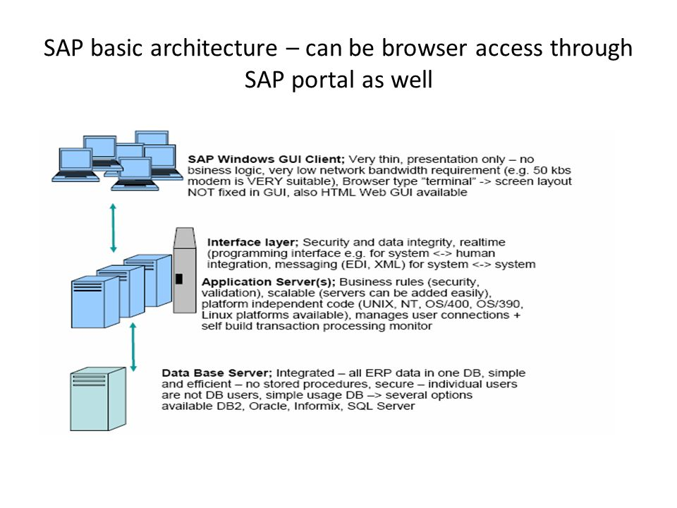 Points to be covered…  ERP system Architecture  - ppt download