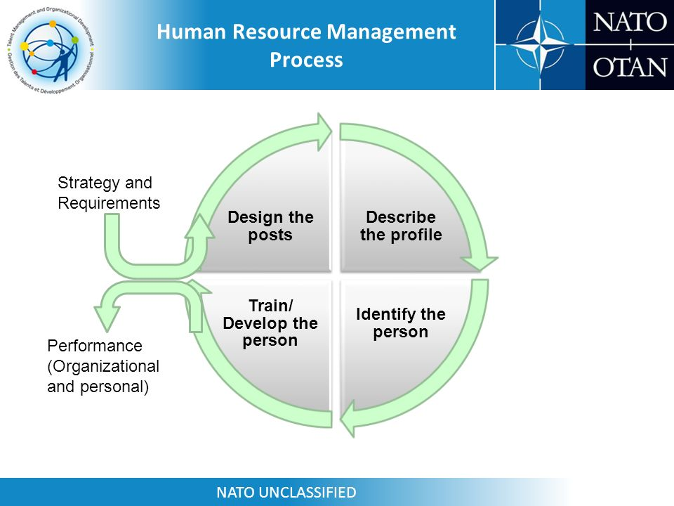 hrm contribute to organization effectiveness management essay 05122016 human resource management plays an important role in the enhancing the performance of performance of employees in the organization the.