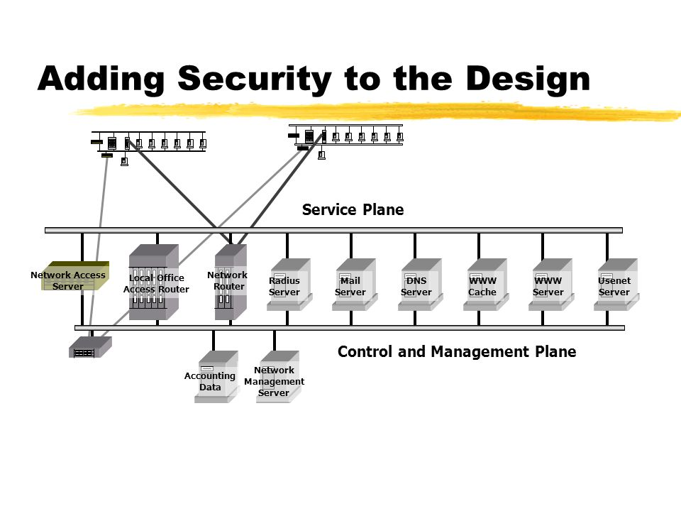 Adding Security to the Design