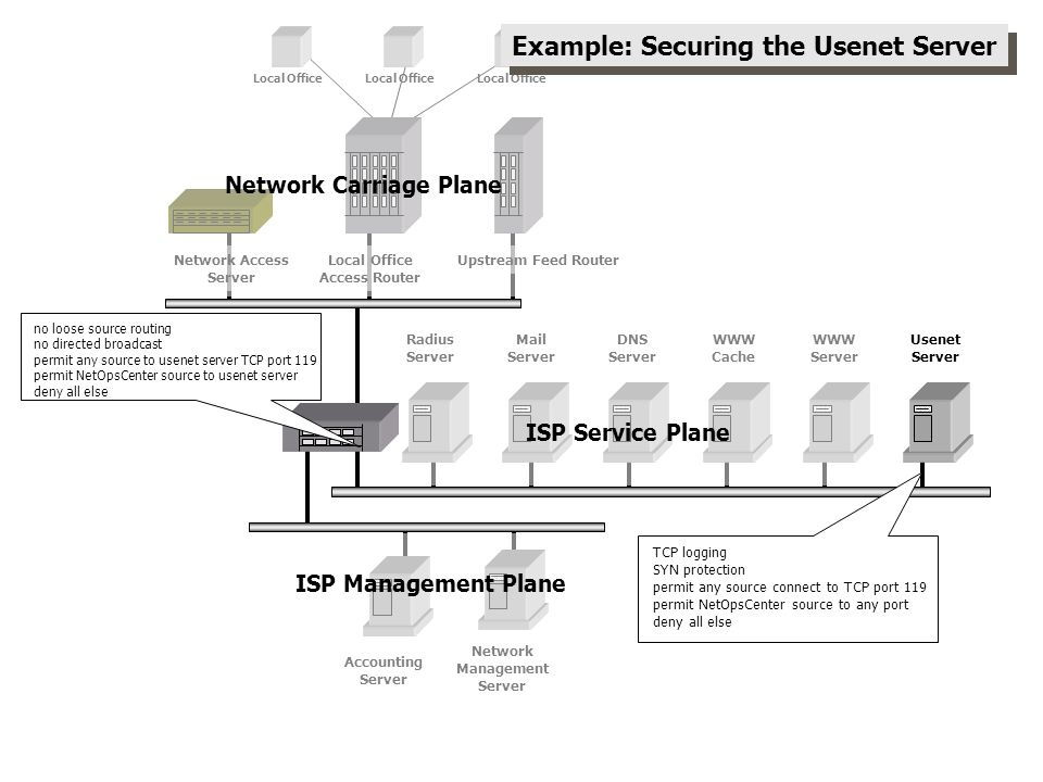 Example: Securing the Usenet Server