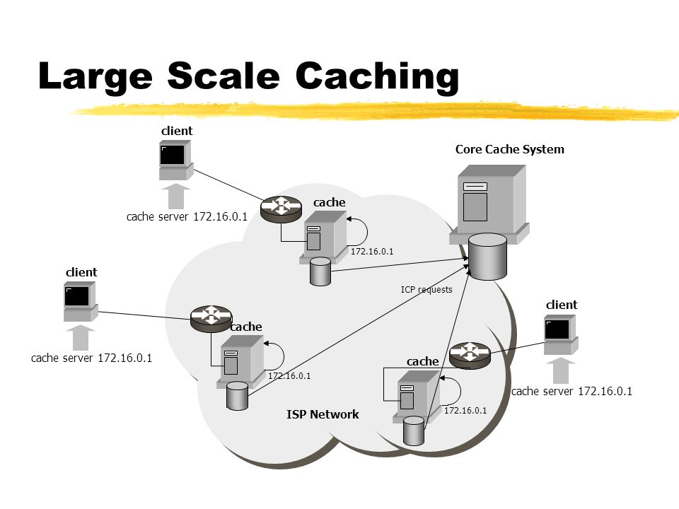 Large Scale Caching Core Cache System cache client
