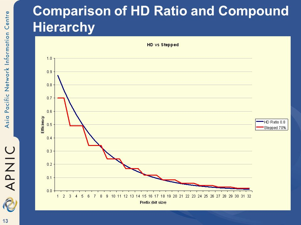 Comparison of HD Ratio and Compound Hierarchy