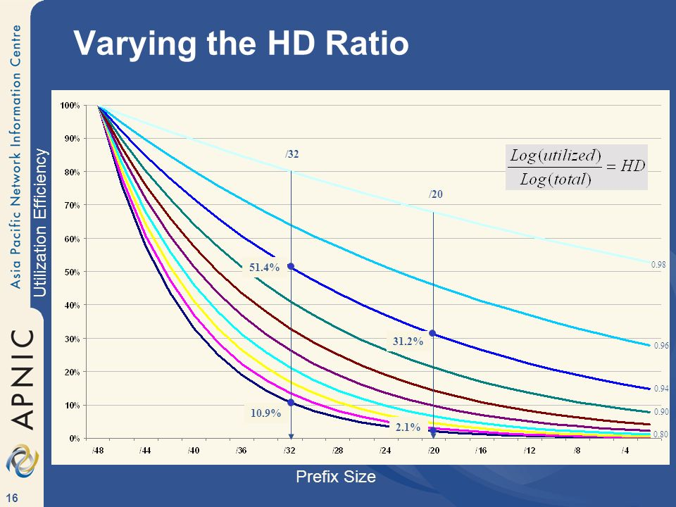 Varying the HD Ratio Utilization Efficiency Prefix Size /32 / %