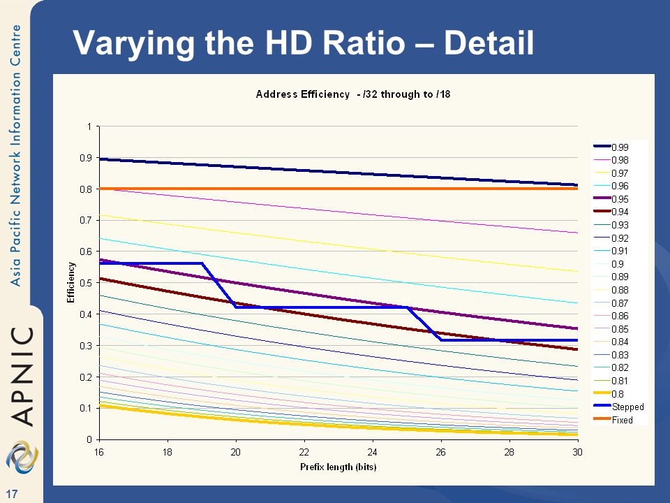 Varying the HD Ratio – Detail