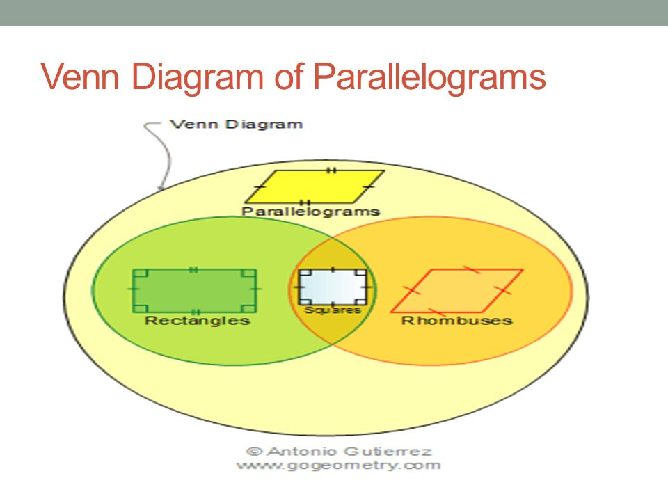 Quadrilaterals Chapter Ppt Download