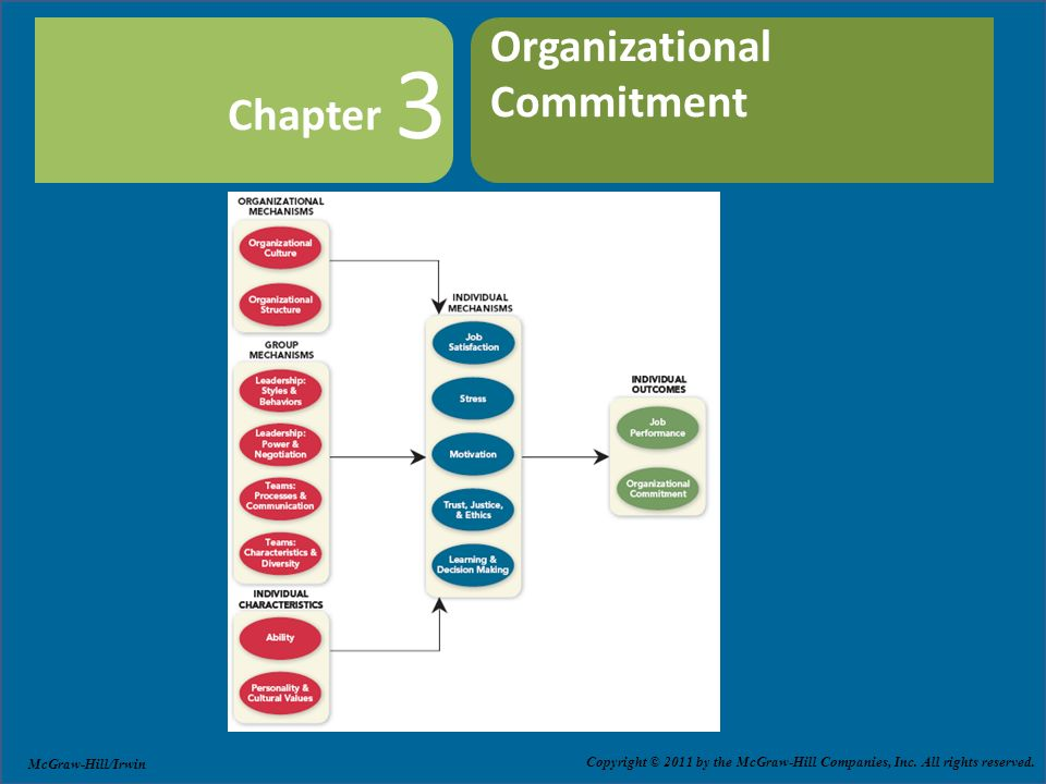 commitment to job performance