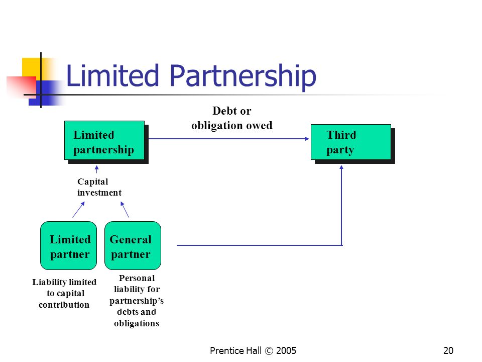 Personal liability for partnership's