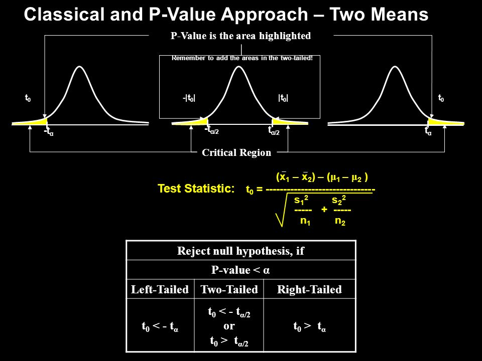 P-Value is the area highlighted Reject null hypothesis, if