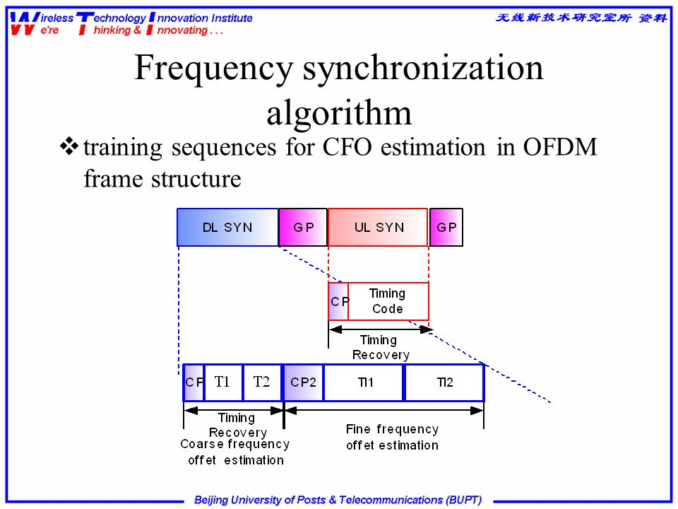 Frequency synchronization algorithm