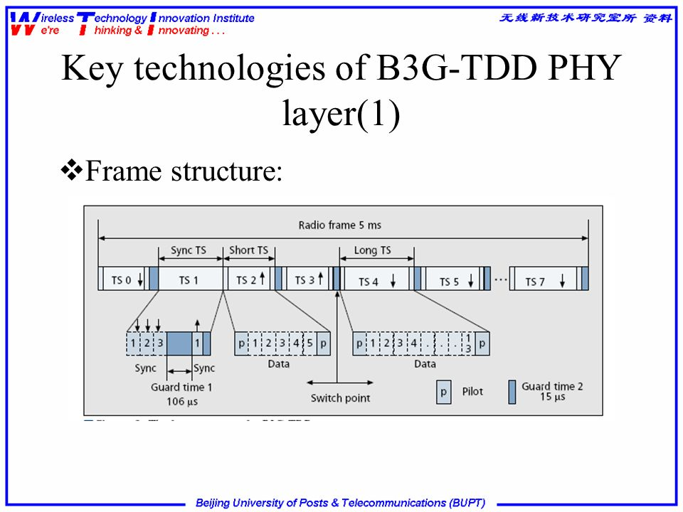 Key technologies of B3G-TDD PHY layer(1)