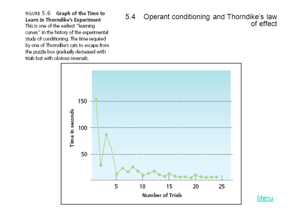 LO 5.4 Operant conditioning and Thorndike's law of effect