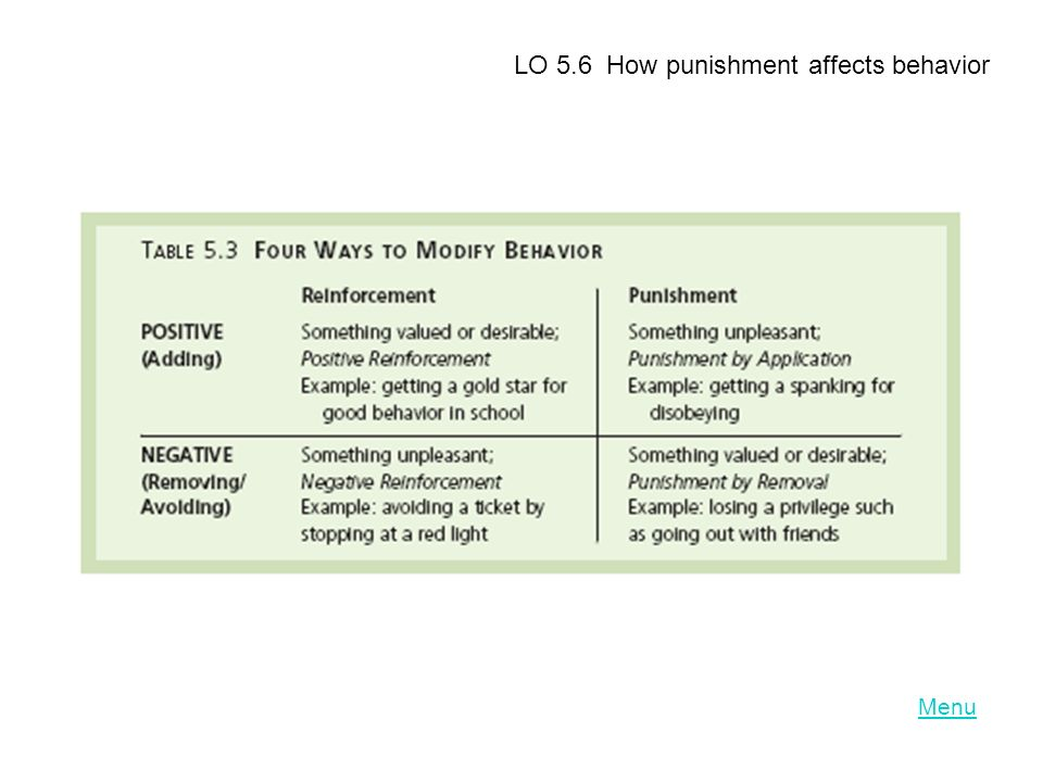 LO 5.6 How punishment affects behavior