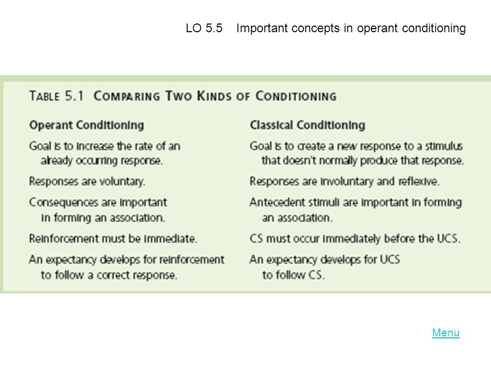 LO 5.5 Important concepts in operant conditioning