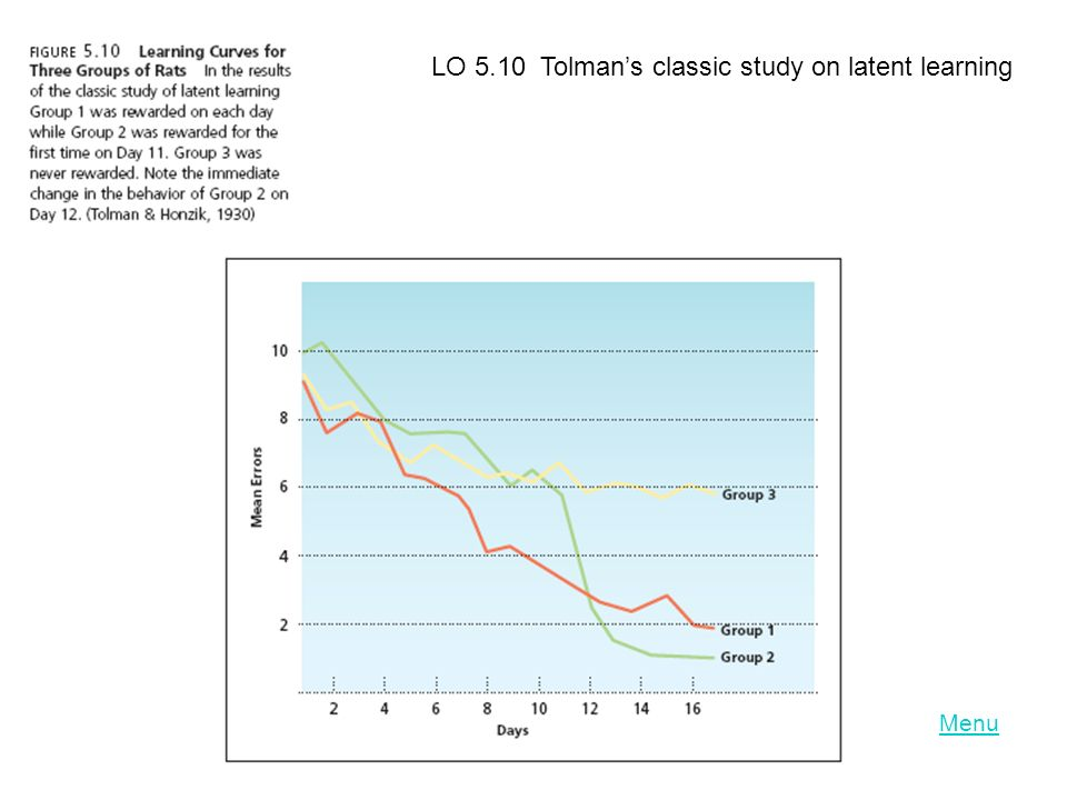LO 5.10 Tolman's classic study on latent learning