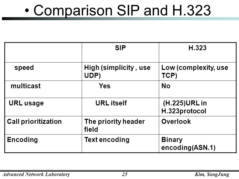 Comparison SIP and H.323 SIP H.323 speed High (simplicity , use UDP)