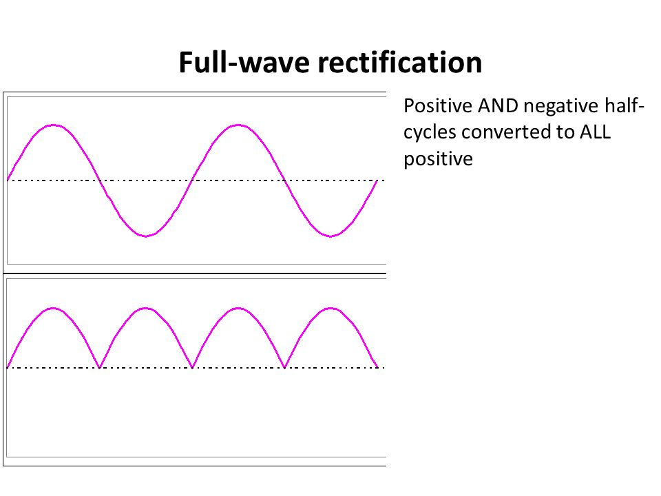 Full-wave rectification