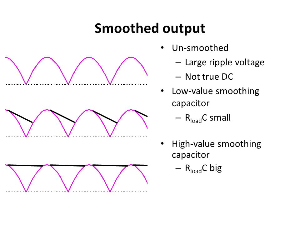 Smoothed output Un-smoothed Large ripple voltage Not true DC