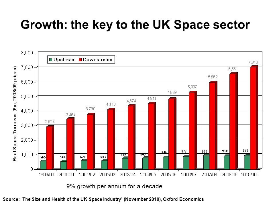 Growth: the key to the UK Space sector