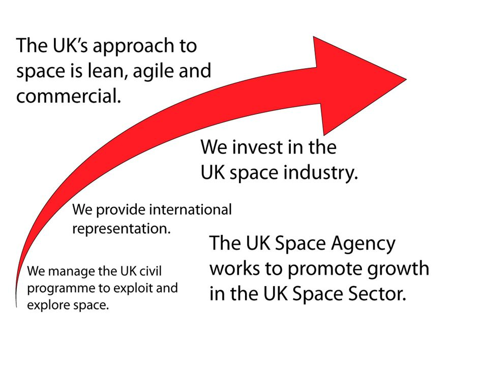 The UK space scene has changed rapidly over the last three years.