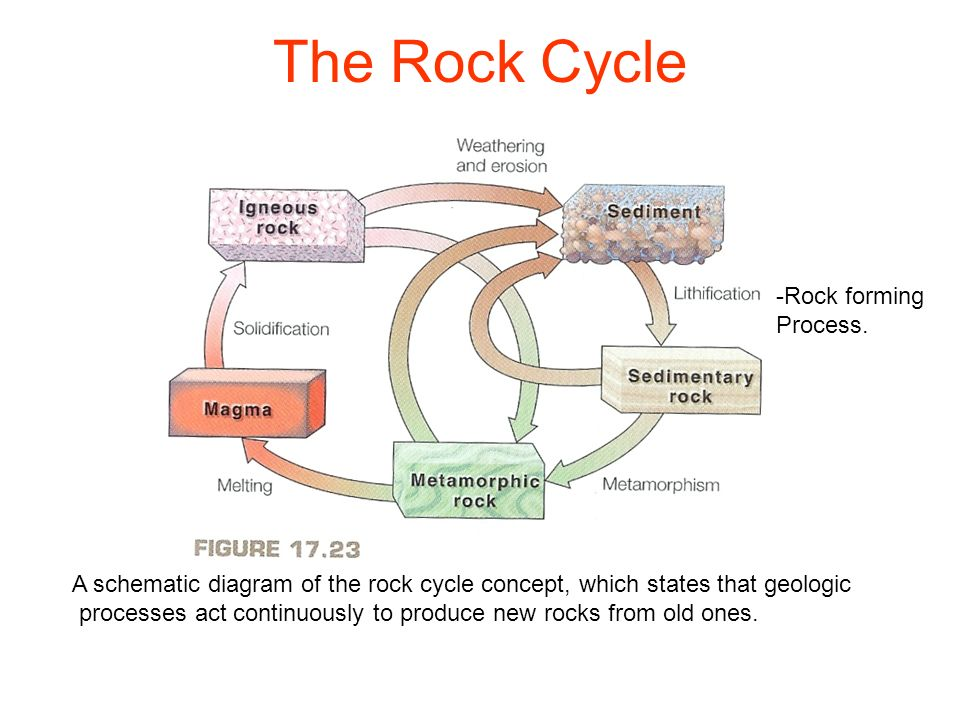 Schematic Diagram Of The Rock Cycle Auto Electrical Wiring Diagram