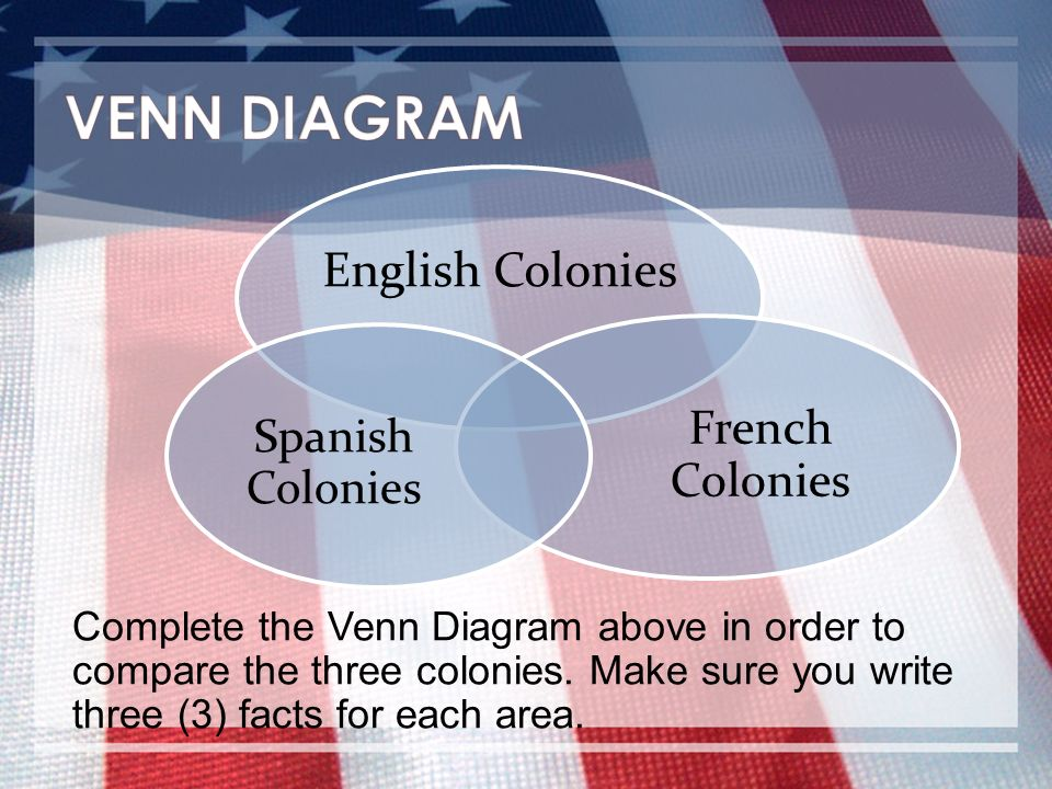 The american journey chapter 3 colonial america ppt video online venn diagram english colonies french colonies spanish colonies ccuart Image collections