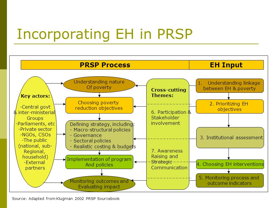 Incorporating EH in PRSP
