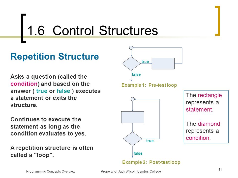 1.6 Control Structures Repetition Structure