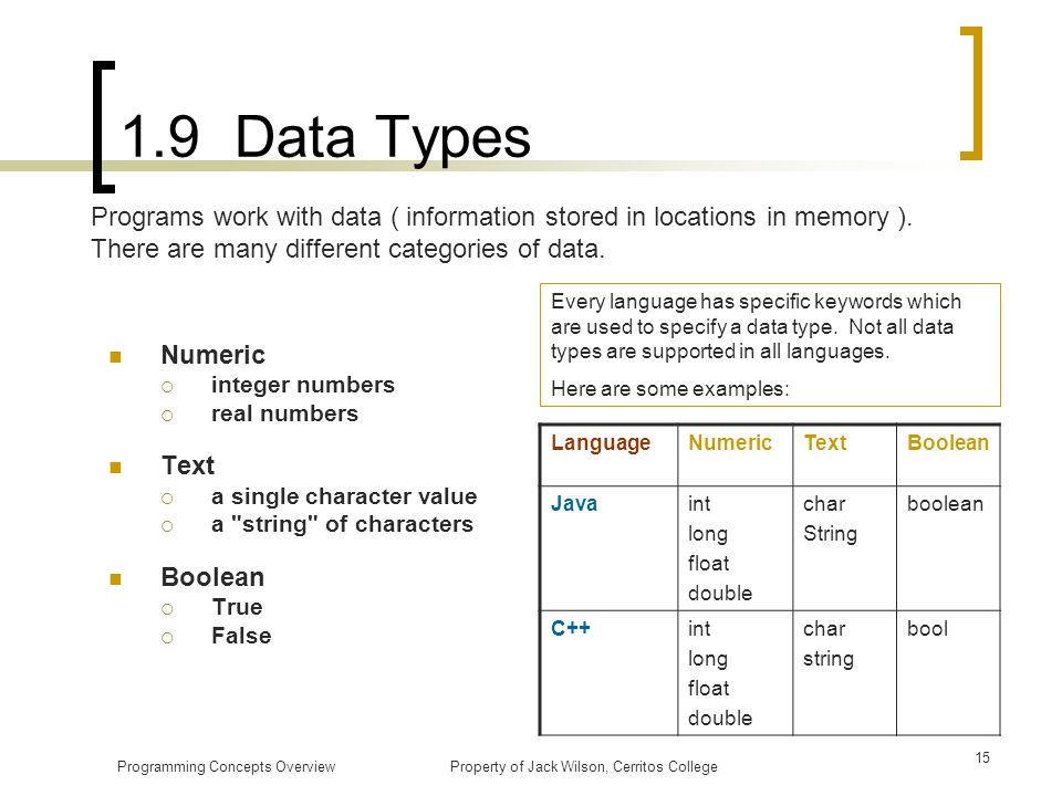 1.9 Data Types Programs work with data ( information stored in locations in memory ). There are many different categories of data.
