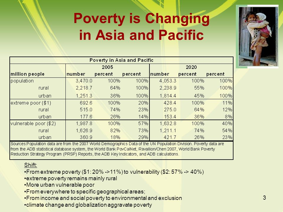 Poverty is Changing in Asia and Pacific