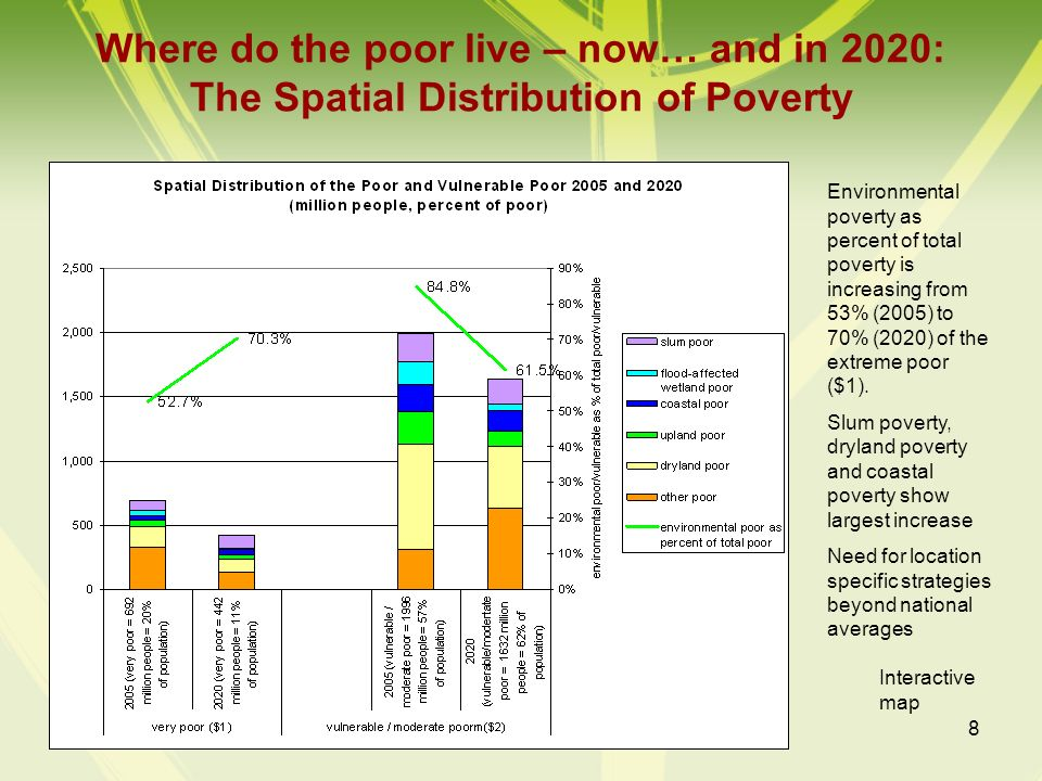 Where do the poor live – now… and in 2020: The Spatial Distribution of Poverty