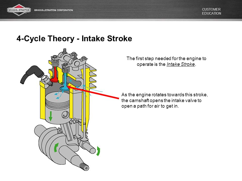 briggs & stratton 4 cycle theory ppt video online download 4 stroke engine animation theory 4 cycle engine diagram #26