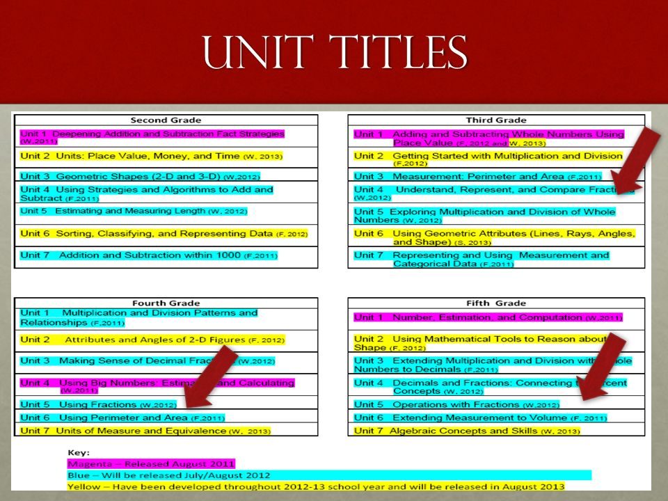 UNIT TITLES The trajectory we are working with today.