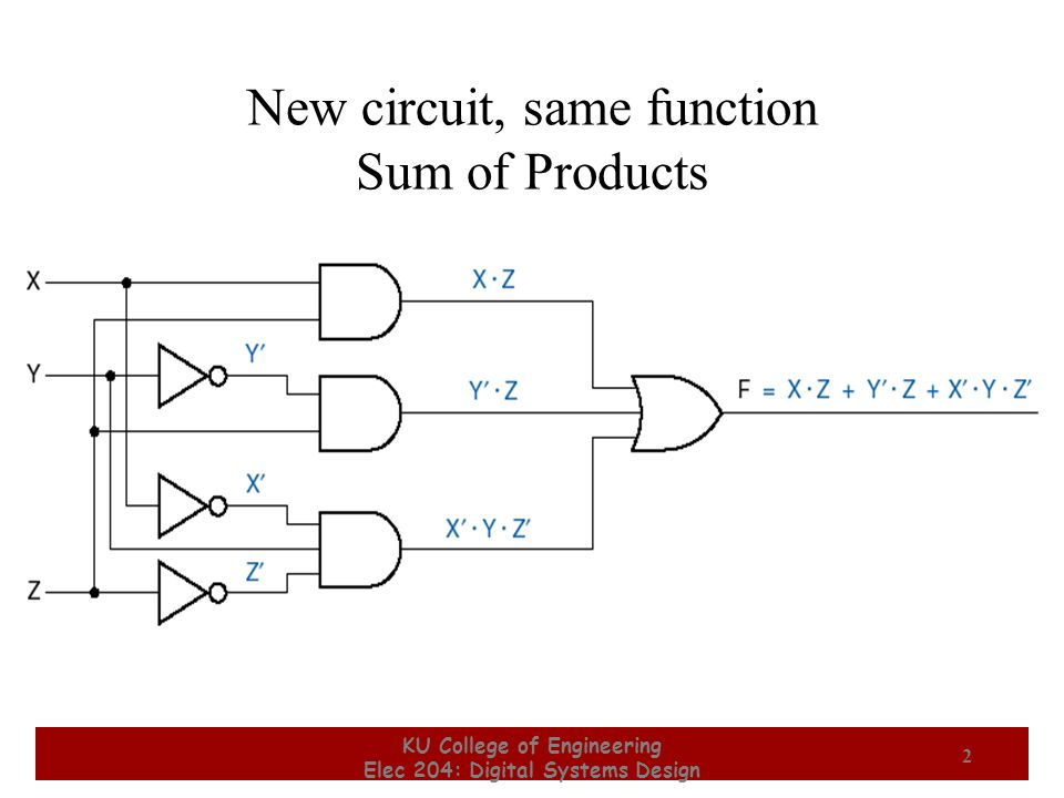 New circuit, same function Sum of Products