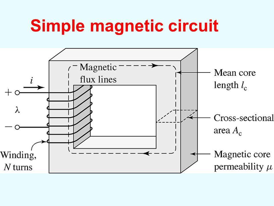 Chapter 1 Magnetic Circuit Ppt Video Online Download
