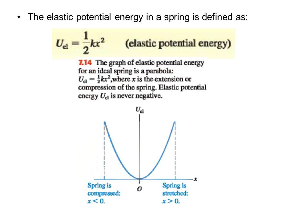 Elastic Potential Energy Diagram Custom Wiring Diagram