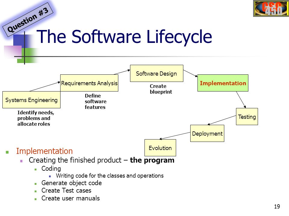 Csc450 software engineering ppt download the software lifecycle malvernweather Image collections