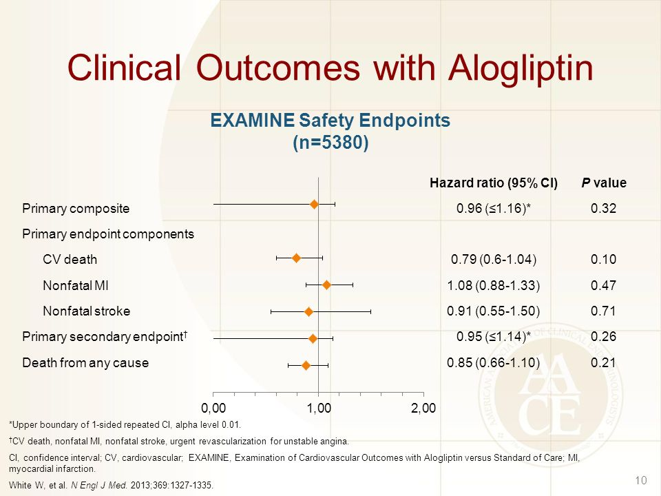 Clinical Outcomes with Alogliptin