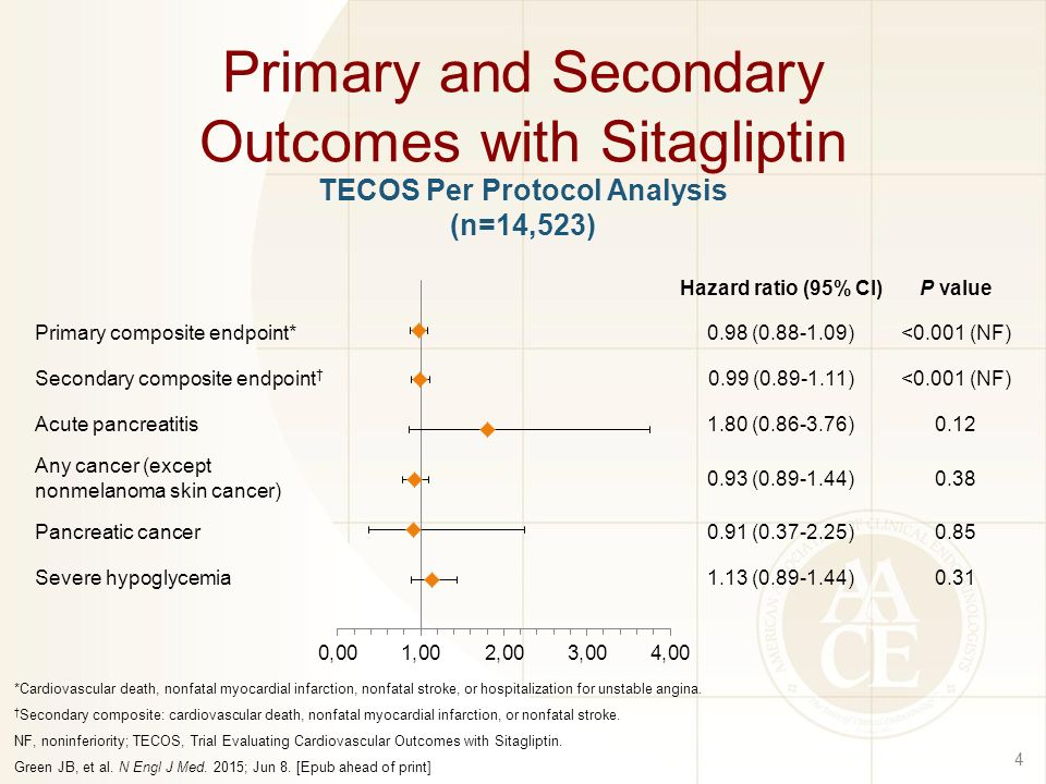 Primary and Secondary Outcomes with Sitagliptin