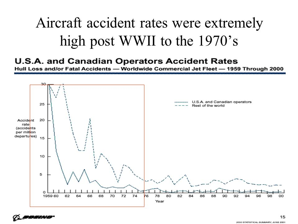 Aircraft accident rates were extremely high post WWII to the 1970's