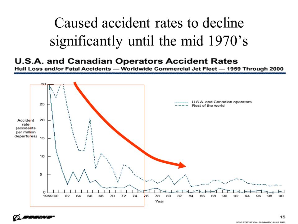 Caused accident rates to decline significantly until the mid 1970's