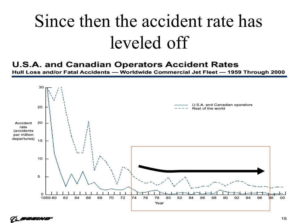Since then the accident rate has leveled off