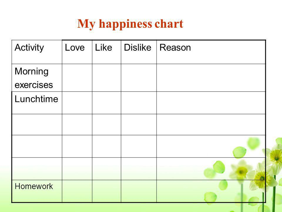 My happiness chart Activity Love Like Dislike Reason Morning exercises