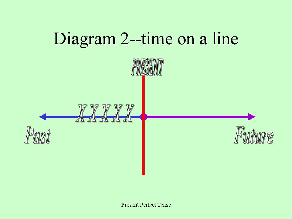 Diagram 2--time on a line